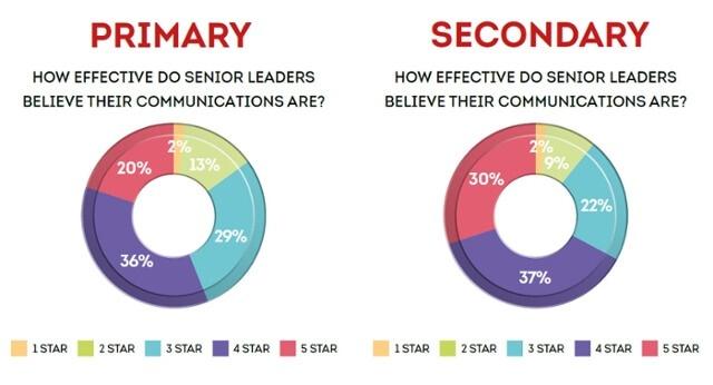 How-effective-do-senior-leaders-believe.jpg