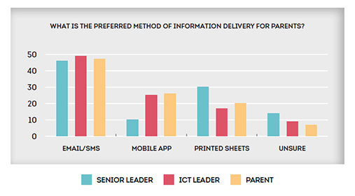 Primary: What is the preferred method of information delivery for parents?