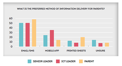 Secondary: What is the preferred method of information delivery for parents?