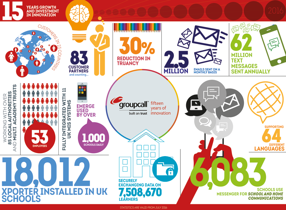 Groupcall by numbers infographic