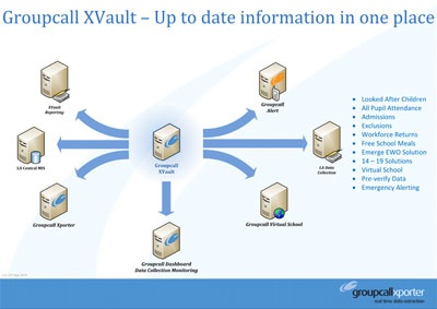Groupcall XVault - Up to date information in one place