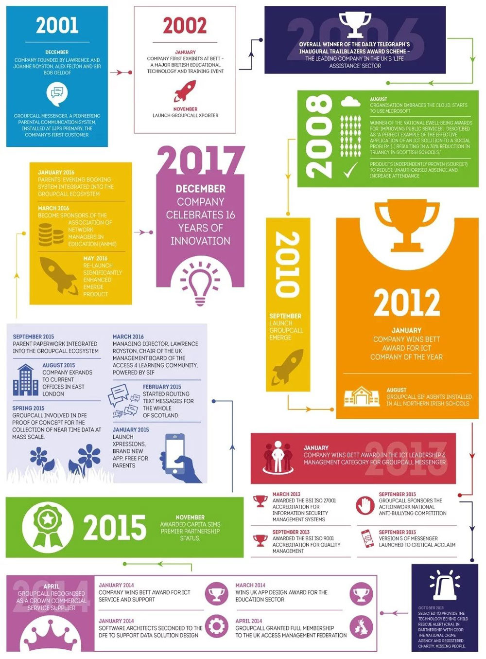 Groupcall Company Infographic