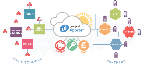 Groupcall Xporter on Demand enables secure MIS data transfer to and from schools, on demand